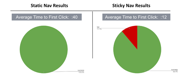 Sticky vs. Static navigation results - the average time to click on a sticky navigation page was 12 seconds, as compared to 40 seconds for static navigation.